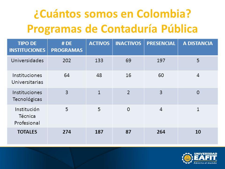 ¿Cuántos somos en Colombia? Programas de Contaduría Pública TIPO DE INSTITUCIONES # DE PROGRAMAS ACTIVOSINACTIVOSPRESENCIALA DISTANCIA Universidades20