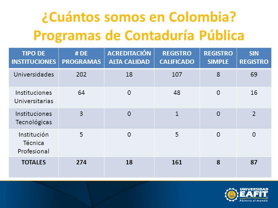 ¿Cuántos somos en Colombia? Programas de Contaduría Pública TIPO DE INSTITUCIONES # DE PROGRAMAS ACREDITACIÓN ALTA CALIDAD REGISTRO CALIFICADO REGISTR