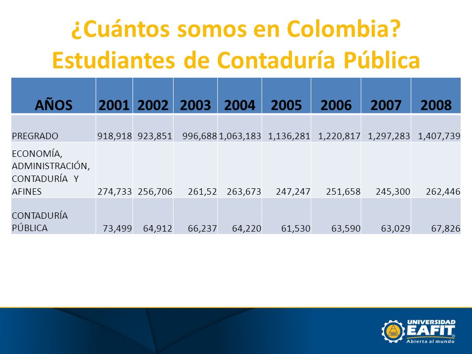 ¿Cuántos somos en Colombia? Estudiantes de Contaduría Pública AÑOS20012002200320042005200620072008 PREGRADO918,918923,851996,6881,063,1831,136,2811,22
