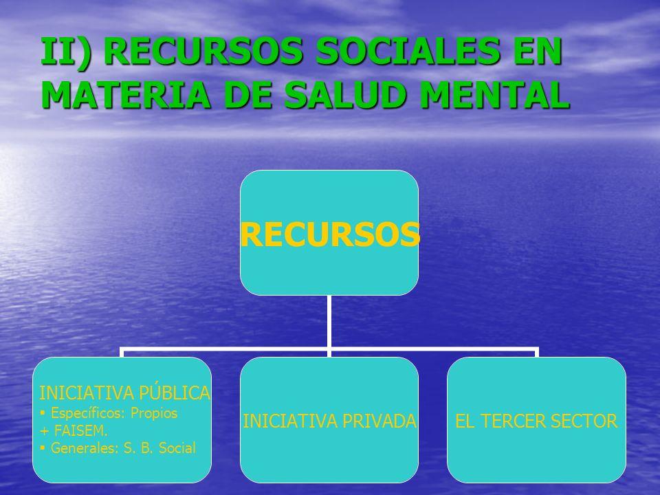 II) RECURSOS SOCIALES EN MATERIA DE SALUD MENTAL RECURSOS INICIATIVA PÚBLICA Específicos: Propios + FAISEM. Generales: S. B. Social INICIATIVA PRIVADA