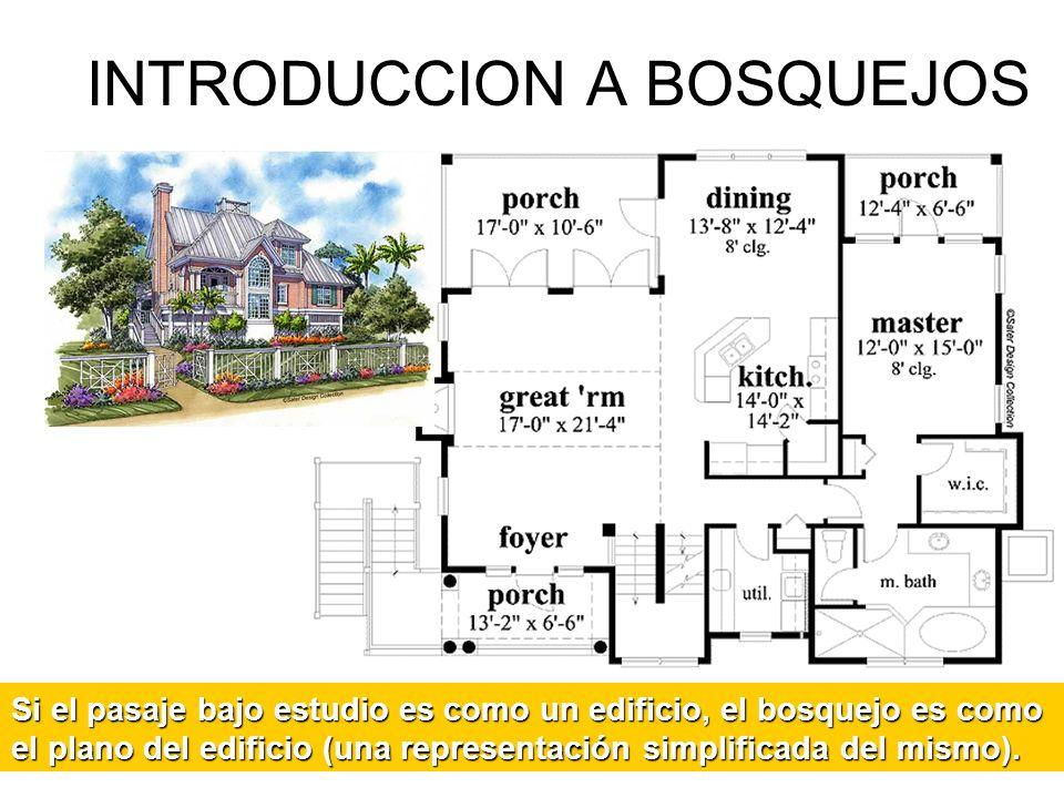 INTRODUCCION A BOSQUEJOS Si el pasaje bajo estudio es como un edificio, el bosquejo es como el plano del edificio (una representación simplificada del