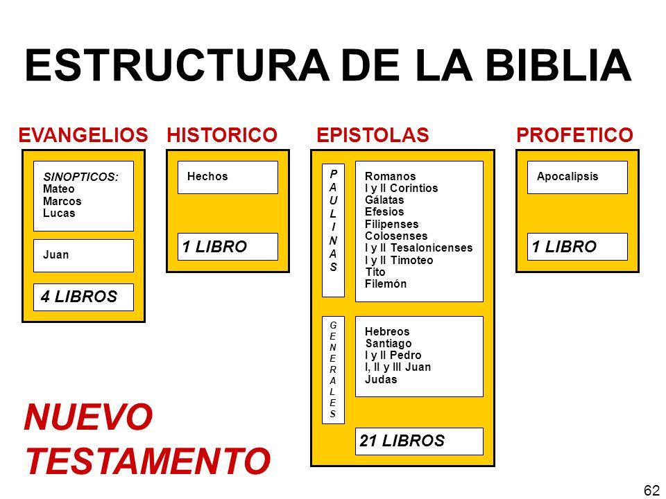 ESTRUCTURA DE LA BIBLIA Hechos 1 LIBRO HISTORICO Hebreos Santiago I y II Pedro I, II y III Juan Judas Romanos I y II Corintios Gálatas Efesios Filipen