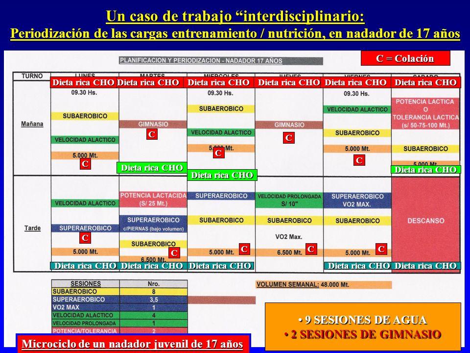 Un caso de trabajo interdisciplinario: Periodización de las cargas entrenamiento / nutrición, en nadador de 17 años 9 SESIONES DE AGUA 9 SESIONES DE A