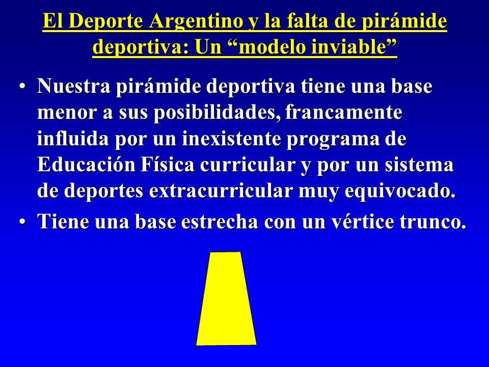 El Deporte Argentino y la falta de pirámide deportiva: Un modelo inviable Nuestra pirámide deportiva tiene una base menor a sus posibilidades, francam