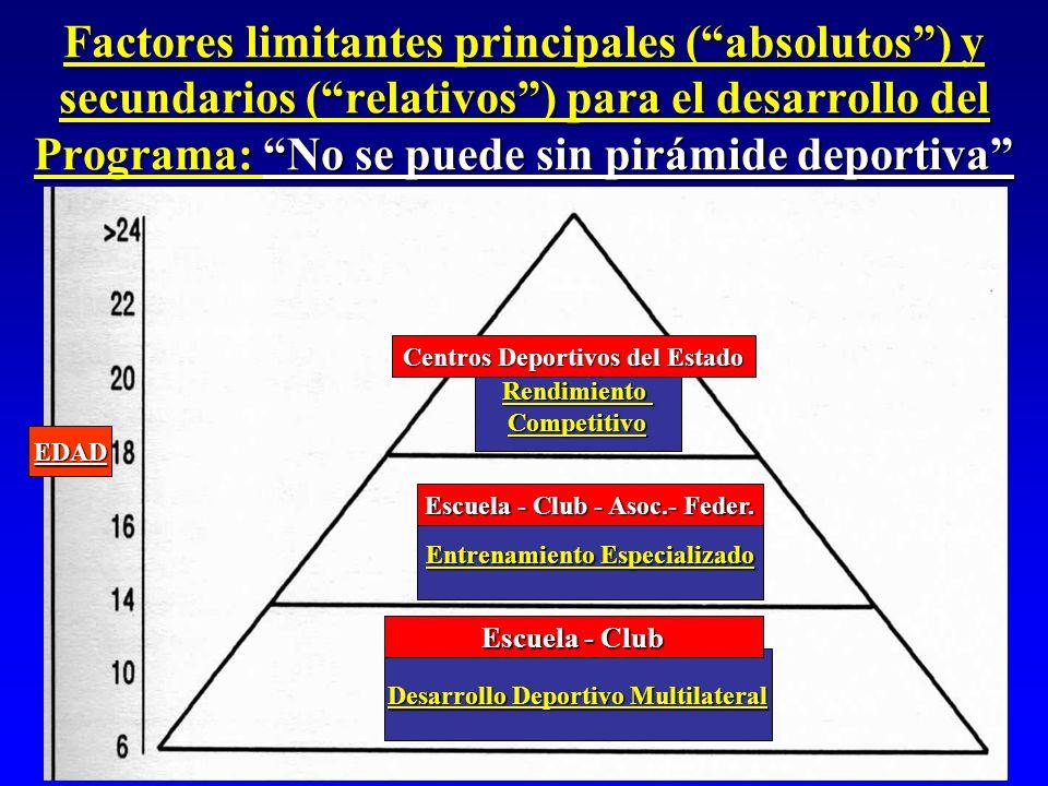 Factores limitantes principales (absolutos) y secundarios (relativos) para el desarrollo del Programa: No se puede sin pirámide deportiva RendimientoC