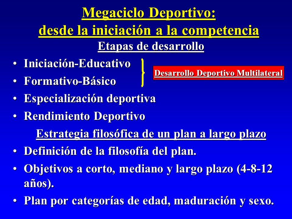 Megaciclo Deportivo: desde la iniciación a la competencia Etapas de desarrollo Iniciación-EducativoIniciación-Educativo Formativo-BásicoFormativo-Bási
