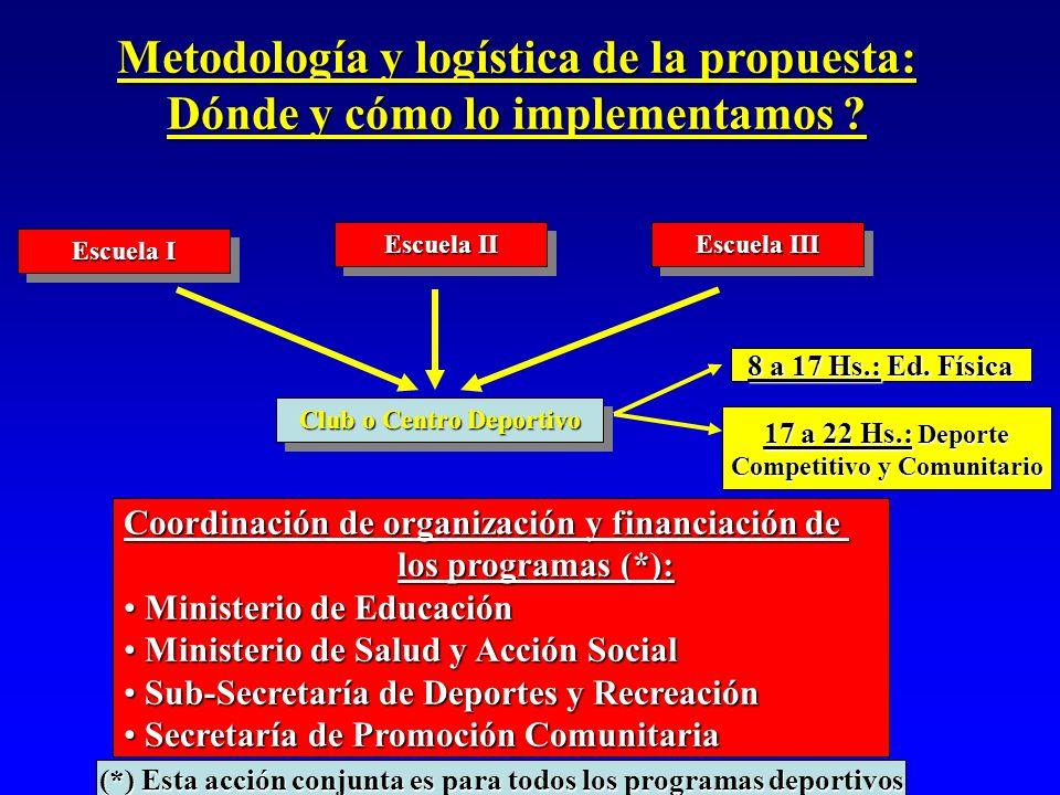 Metodología y logística de la propuesta: Dónde y cómo lo implementamos ? Escuela I Club o Centro Deportivo Escuela II Escuela III Coordinación de orga