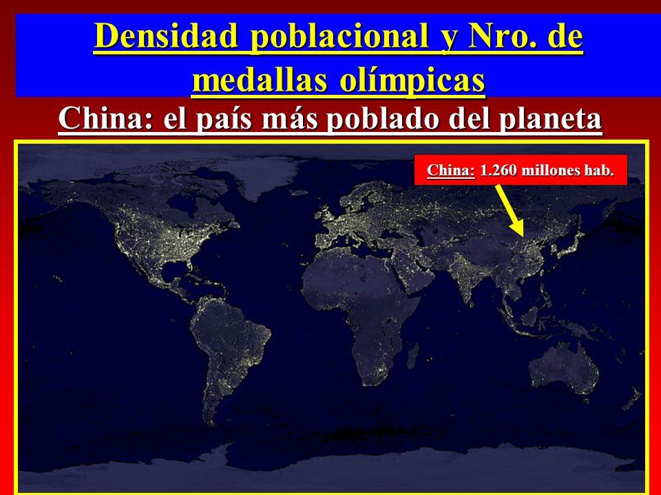 Densidad poblacional y Nro. de medallas olímpicas China: el país más poblado del planeta China: 1.260 millones hab.