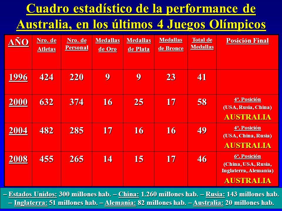 Cuadro estadístico de la performance de Australia, en los últimos 4 Juegos Olímpicos AÑO Nro. de Atletas Nro. de Personal Medallas de Oro Medallas de