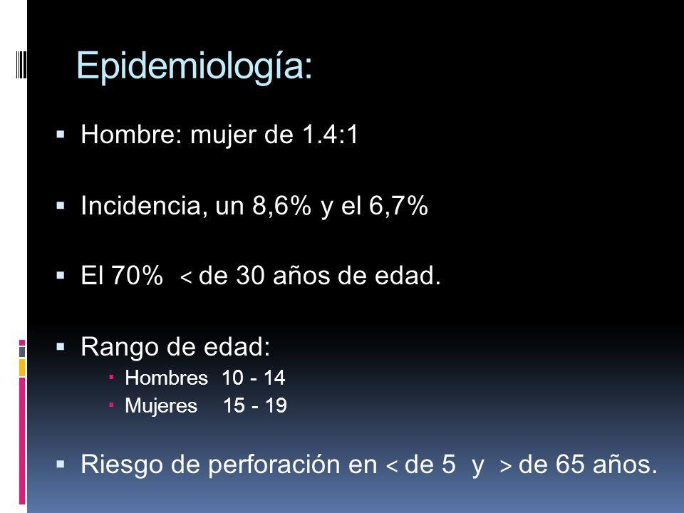 Epidemiología: Hombre: mujer de 1.4:1 Incidencia, un 8,6% y el 6,7% El 70% < de 30 años de edad. Rango de edad: Hombres 10 - 14 Mujeres 15 - 19 Riesgo