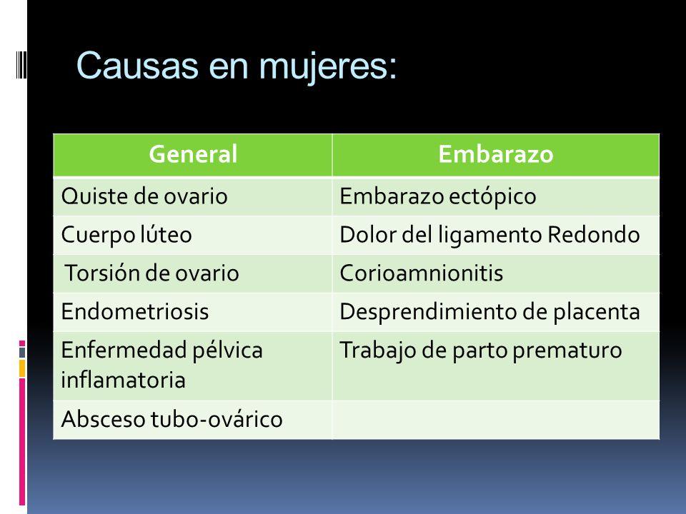 Causas en mujeres: GeneralEmbarazo Quiste de ovario Embarazo ectópico Cuerpo lúteoDolor del ligamento Redondo Torsión de ovarioCorioamnionitis Endomet