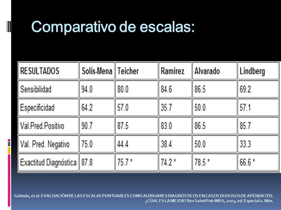 Comparativo de escalas: Galindo, et al. EVALUACIÓN DE LAS ESCALAS PUNTUABLES COMO AUXILIARES DIAGNÓSTICOS EN CASOS DUDOSOS DE APÉNDICITIS. ¿CÚAL ES LA