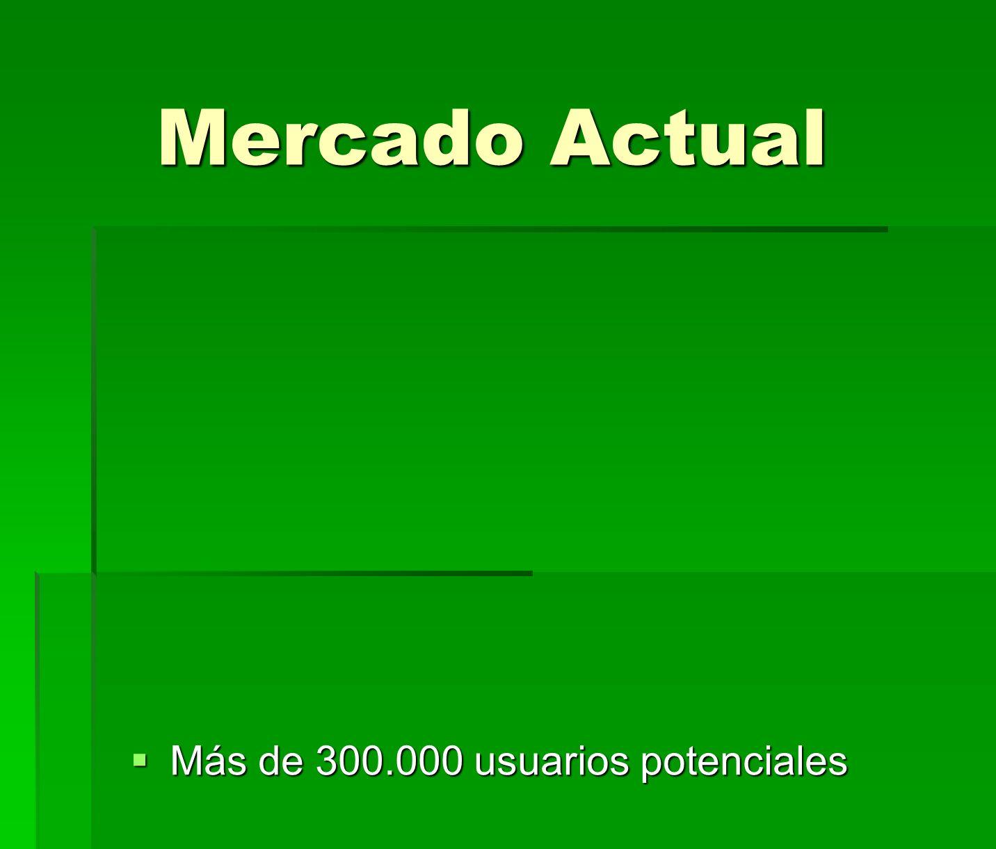 Mercado Actual Mercado Actual Más de 300.000 usuarios potenciales Más de 300.000 usuarios potenciales