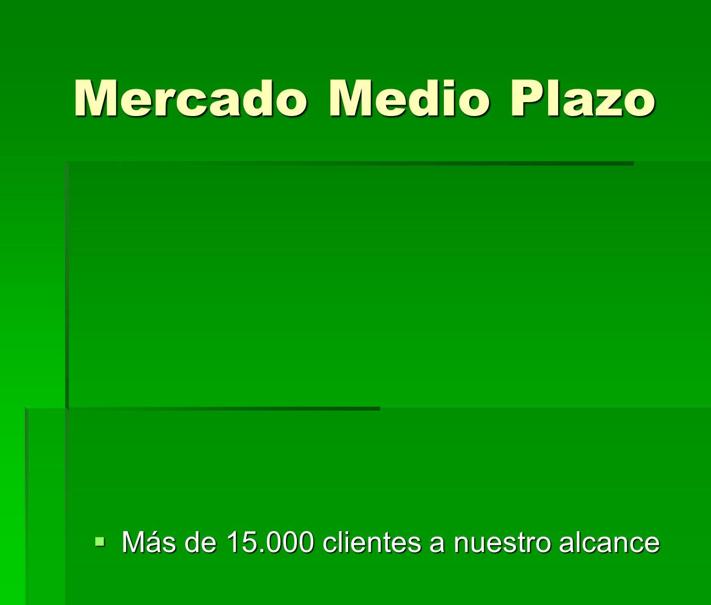 Mercado Medio Plazo Mercado Medio Plazo Más de 15.000 clientes a nuestro alcance Más de 15.000 clientes a nuestro alcance