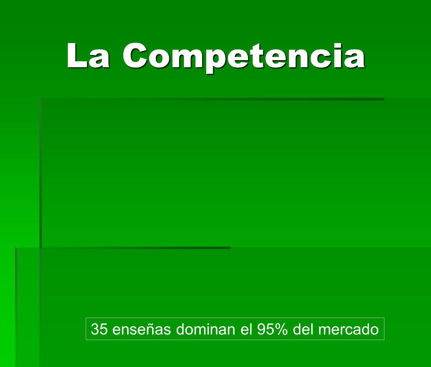 La Competencia 35 enseñas dominan el 95% del mercado