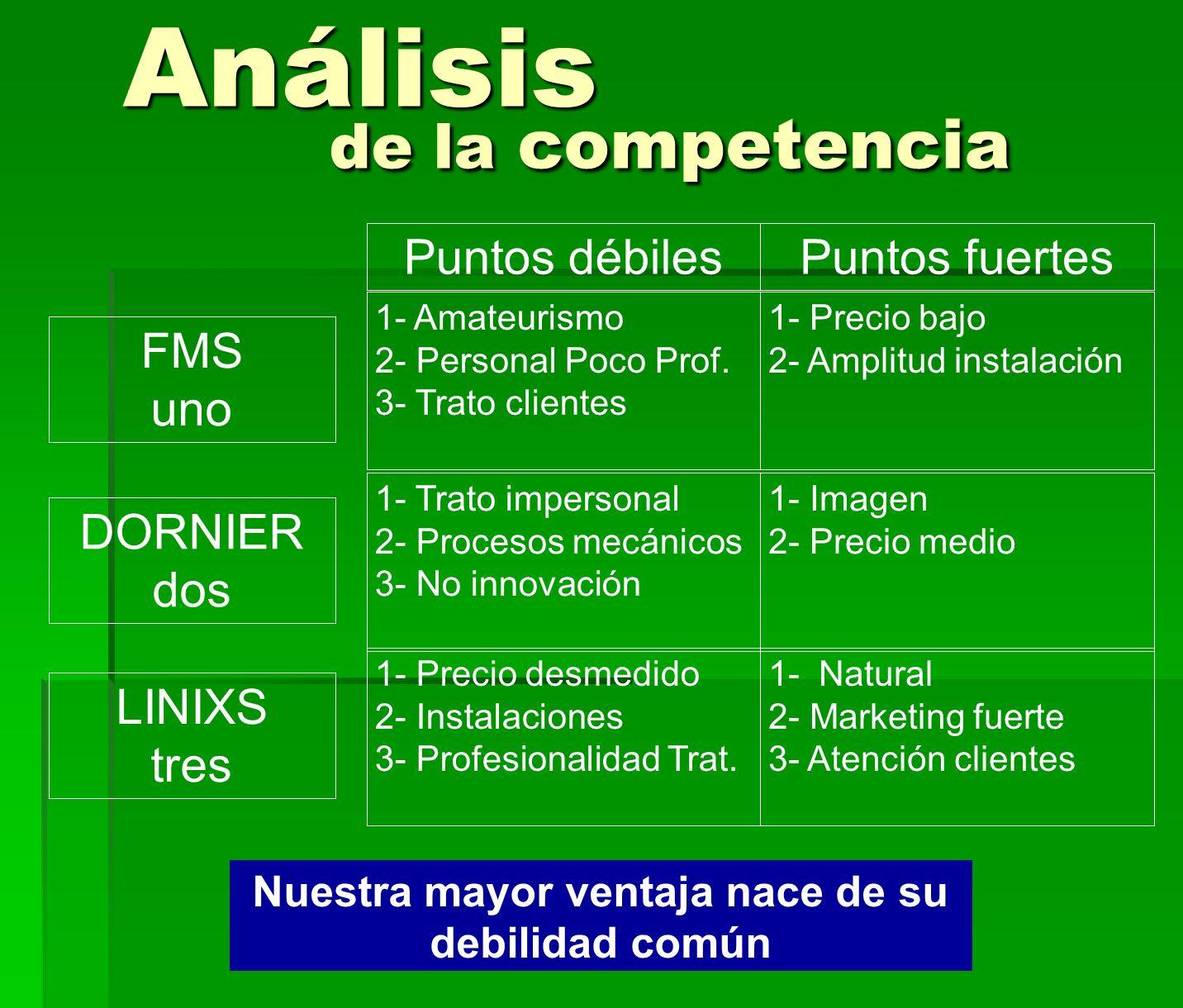 Análisis de la competencia Análisis de la competencia Puntos débilesPuntos fuertes 1- Amateurismo 2- Personal Poco Prof. 3- Trato clientes 1- Precio b