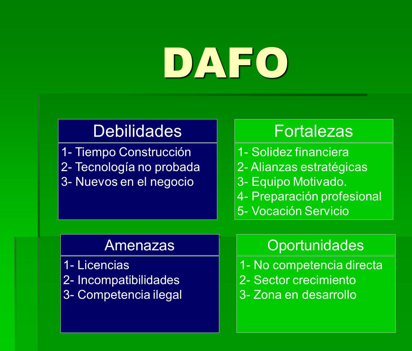 DAFO DebilidadesFortalezas 1- Tiempo Construcción 2- Tecnología no probada 3- Nuevos en el negocio 1- Solidez financiera 2- Alianzas estratégicas 3- E