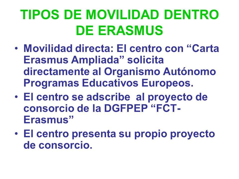 TIPOS DE CARTA ERASMUS Carta Universitaria Standard: estudiantes universitarios. Carta Erasmus Ampliada: Prácticas en empresas. Formación Profesional