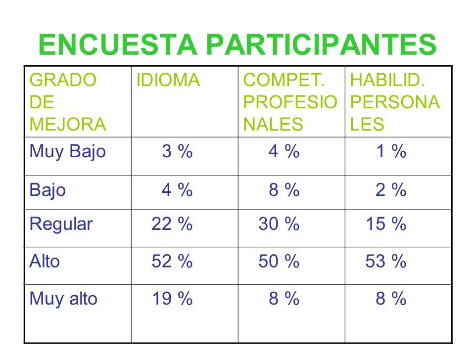 REPERCUSIÓN Satisfacción en los centros docentes. Incremento gradual de la participación. Incorporación de nuevos ciclos formativos en cada edición. M
