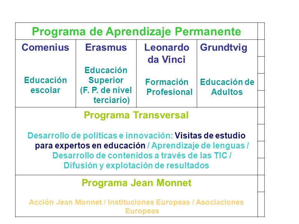 OBJETIVOS DEL P.A.P. Facilitar el intercambio, la cooperación y la movilidad entre los sistemas de educación y formación de los países europeos, para