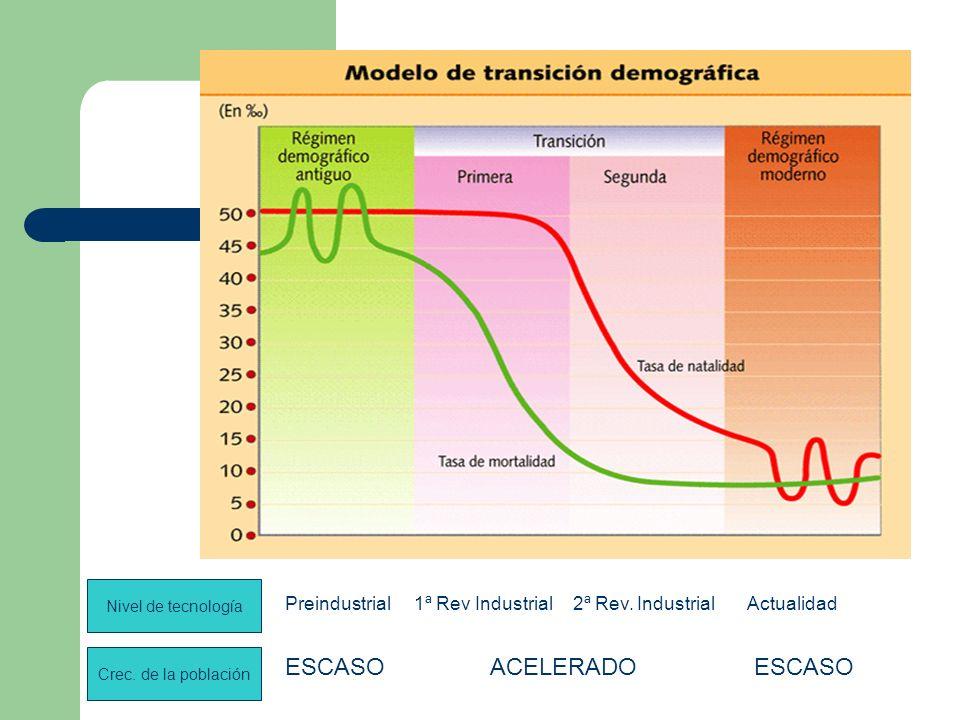 Nivel de tecnología Crec. de la población Preindustrial1ª Rev Industrial2ª Rev. IndustrialActualidad ESCASOACELERADOESCASO
