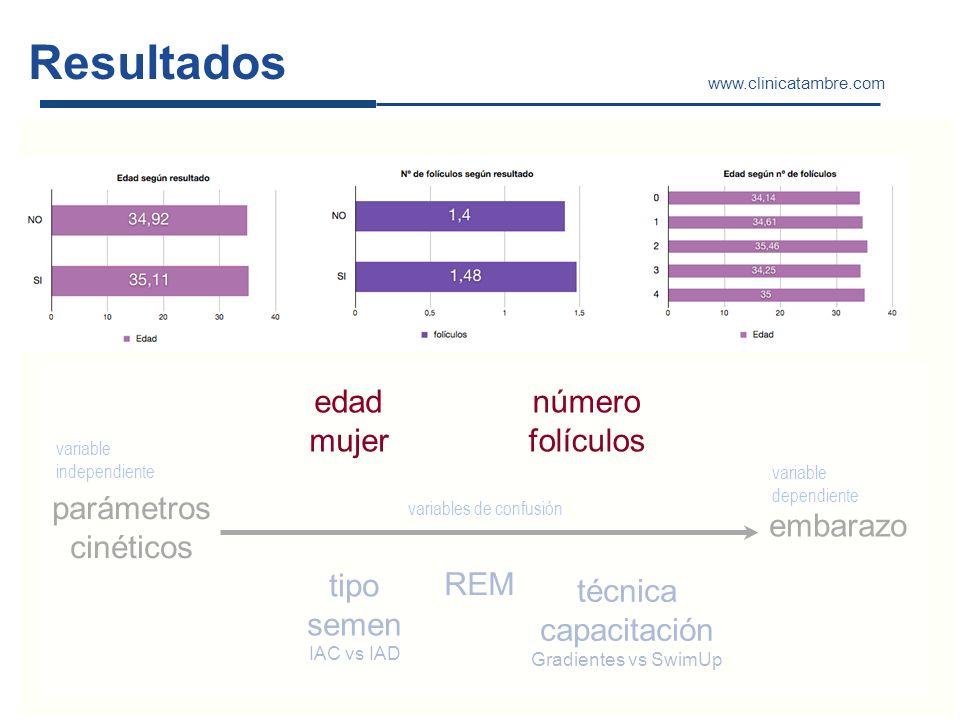 Resultados www.clinicatambre.com parámetros cinéticos embarazo variable independiente variable dependiente variables de confusión REM tipo semen IAC v
