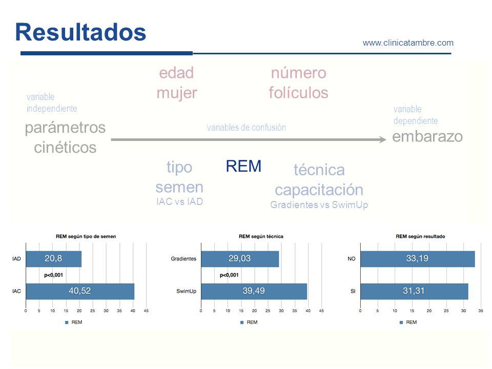 Resultados www.clinicatambre.com parámetros cinéticos embarazo variable independiente variable dependiente variables de confusión tipo semen IAC vs IA