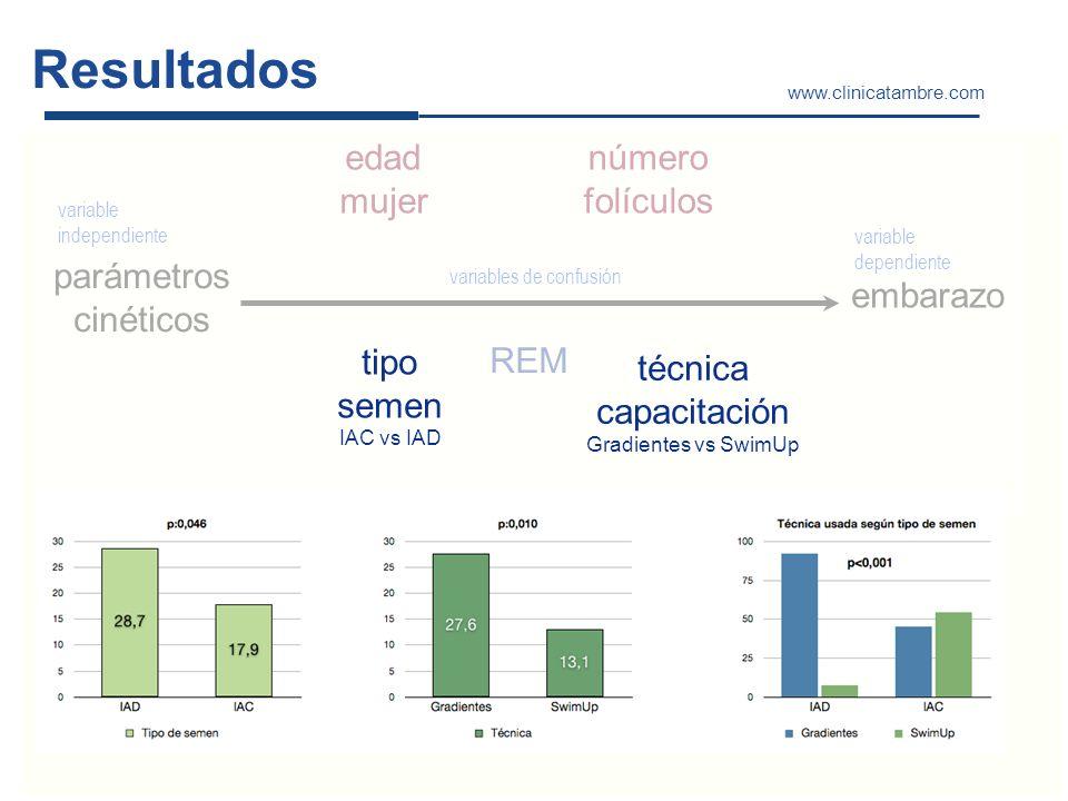 Resultados www.clinicatambre.com parámetros cinéticos embarazo variable independiente variable dependiente variables de confusión edad mujer número fo