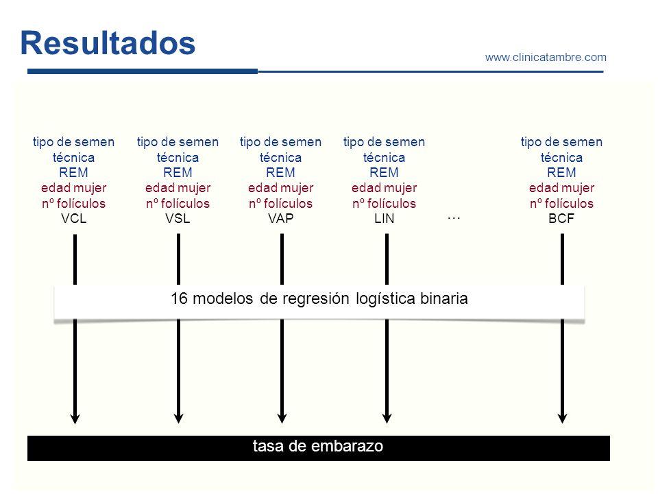 www.clinicatambre.com Resultados tipo de semen técnica REM edad mujer nº folículos VCL tipo de semen técnica REM edad mujer nº folículos VSL tipo de s