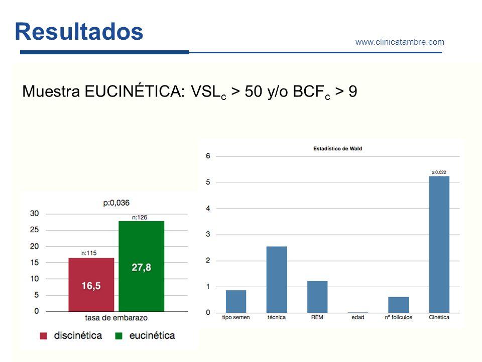 www.clinicatambre.com Resultados Muestra EUCINÉTICA: VSL c > 50 y/o BCF c > 9