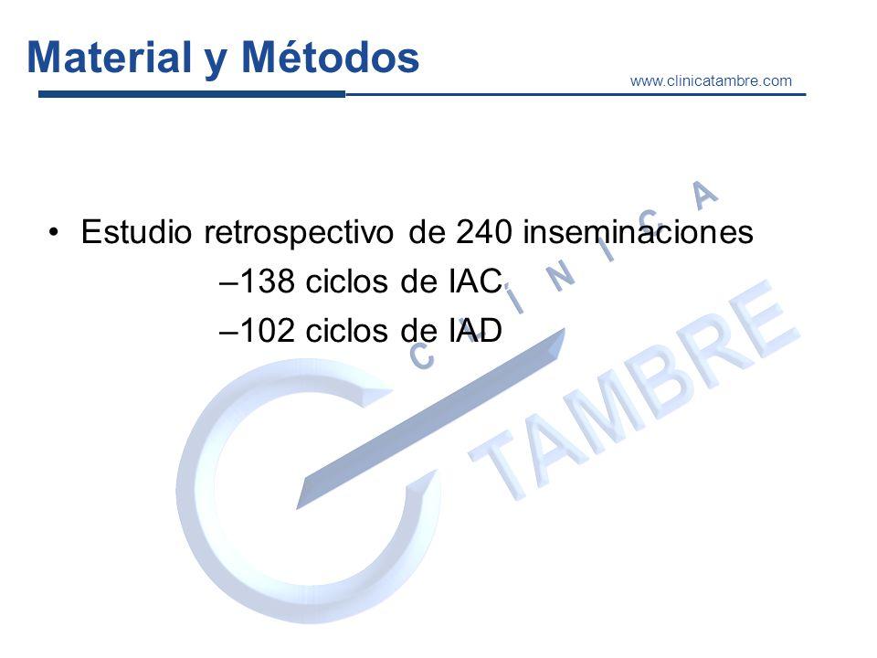 Material y Métodos Tipo de semen (IAC-IAD) Técnica (Gradientes-SwimUp) Edad mujer Número de folículos REM Parámetros cinéticos de inicio y tras la capacitación de la muestra.