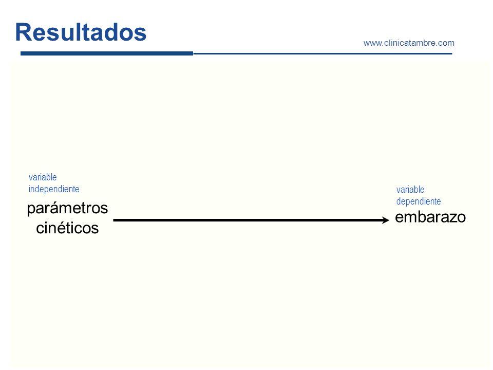 Resultados www.clinicatambre.com parámetros cinéticos embarazo variable independiente variable dependiente