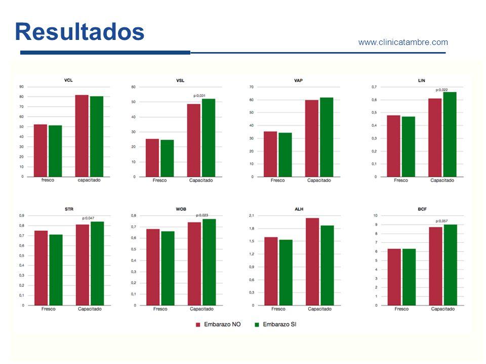 Resultados www.clinicatambre.com parámetros cinéticos embarazo variable independiente variable dependiente variables de confusión edad mujer número folículos REM tipo semen IAC vs IAD técnica capacitación Gradientes vs SwimUp