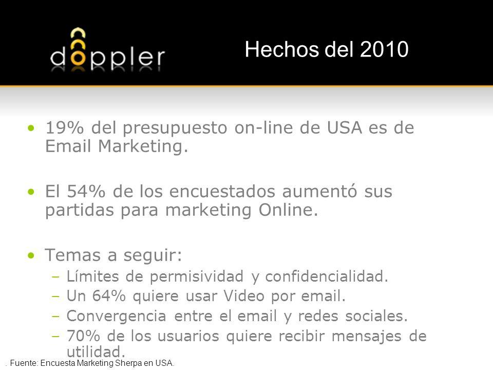 Interpretación de los Consumidores 56% 50% 48% De los mensajes opt-in son considerados spam por no ser considerados interesante De los mensajes opt-in son considerados spam por su alta frecuencia de envío Utiliza el botón de reportar spam por razones distintas a la de correo no solicitado