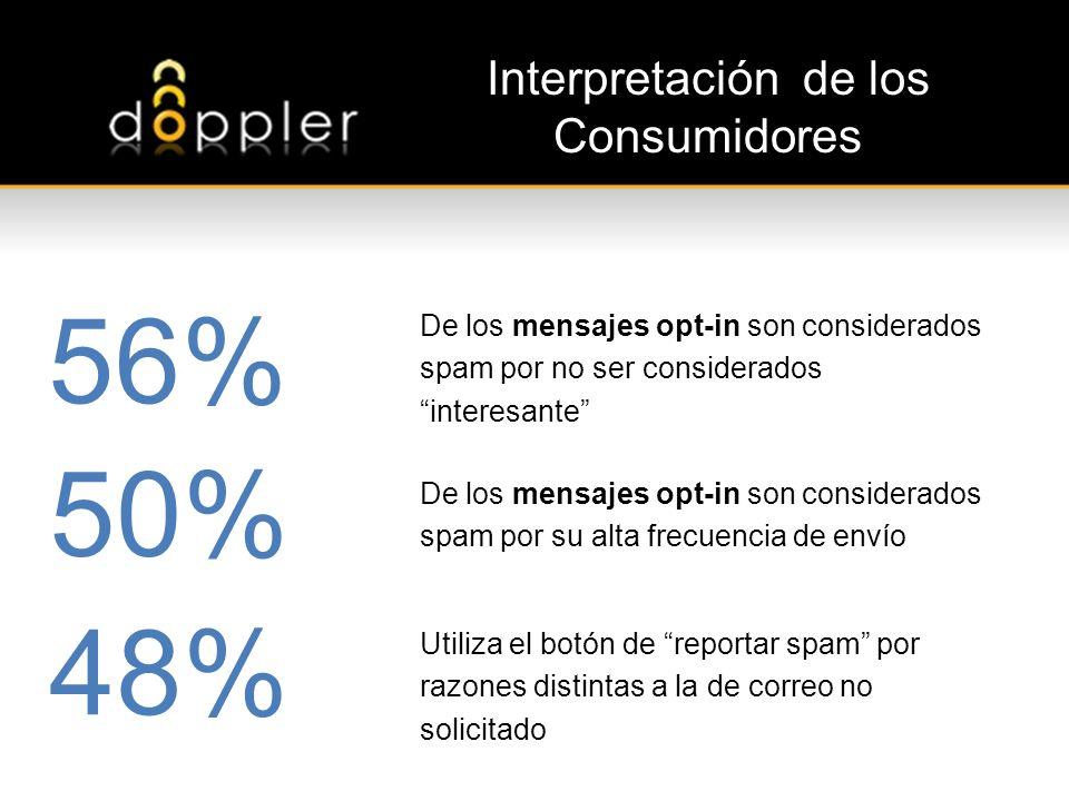 Interpretación de los Consumidores 56% 50% 48% De los mensajes opt-in son considerados spam por no ser considerados interesante De los mensajes opt-in