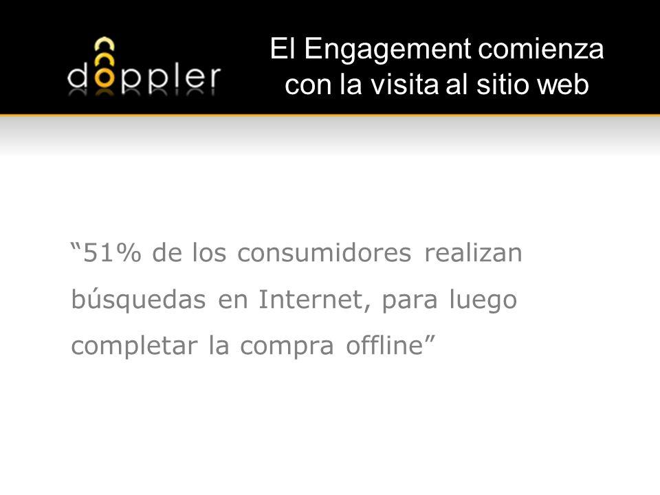 El Engagement comienza con la visita al sitio web 51% de los consumidores realizan búsquedas en Internet, para luego completar la compra offline