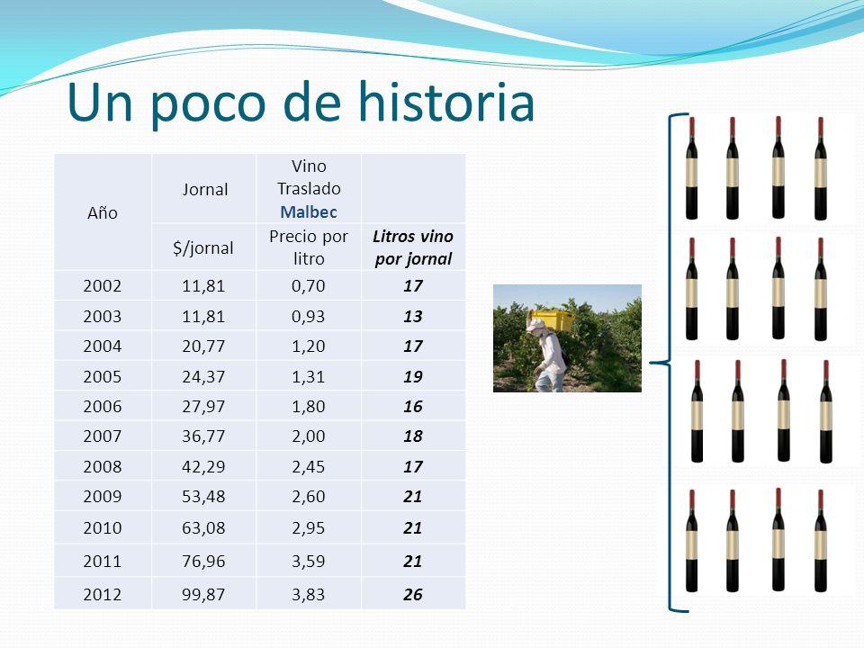 Un poco de historia Año Jornal Vino Traslado Malbec $/jornal Precio por litro Litros vino por jornal 200211,810,7017 200311,810,9313 200420,771,2017 2