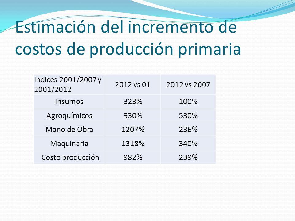 Estimación del incremento de costos de producción primaria Rubros Incremento anual por rubro (Mar12 a Mar13) Afectación en el costo de producción Alta GamaVarietales Insumos21%1%2% Agroquímicos12%1%2% Mano de Obra25%18%15% Maquinaria31%4%2% Incremento costo producción (Mar12 a Mar13) 24%21%