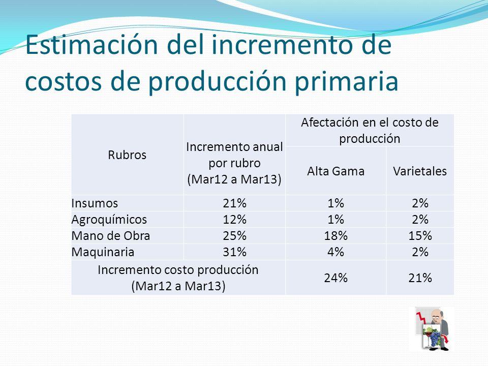Estimación del incremento de costos de producción primaria Rubros Incremento anual por rubro (Mar12 a Mar13) Afectación en el costo de producción Alta