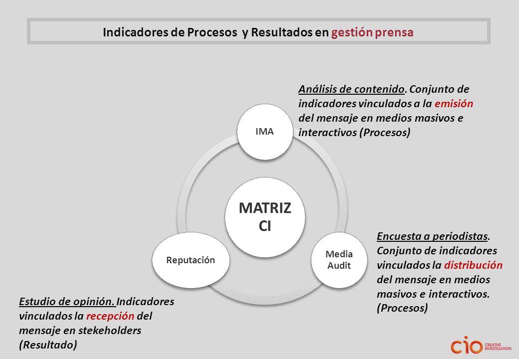 Indicadores de Procesos y Resultados en gestión prensa MATRIZ CI IMA Media Audit Reputación Análisis de contenido. Conjunto de indicadores vinculados