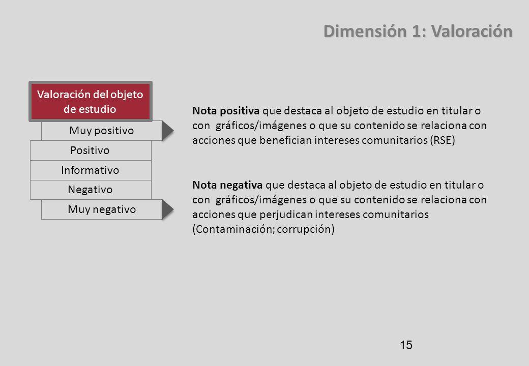 15 Dimensión 1: Valoración Valoración del objeto de estudio Muy positivo Positivo Informativo Negativo Muy negativo Nota positiva que destaca al objet