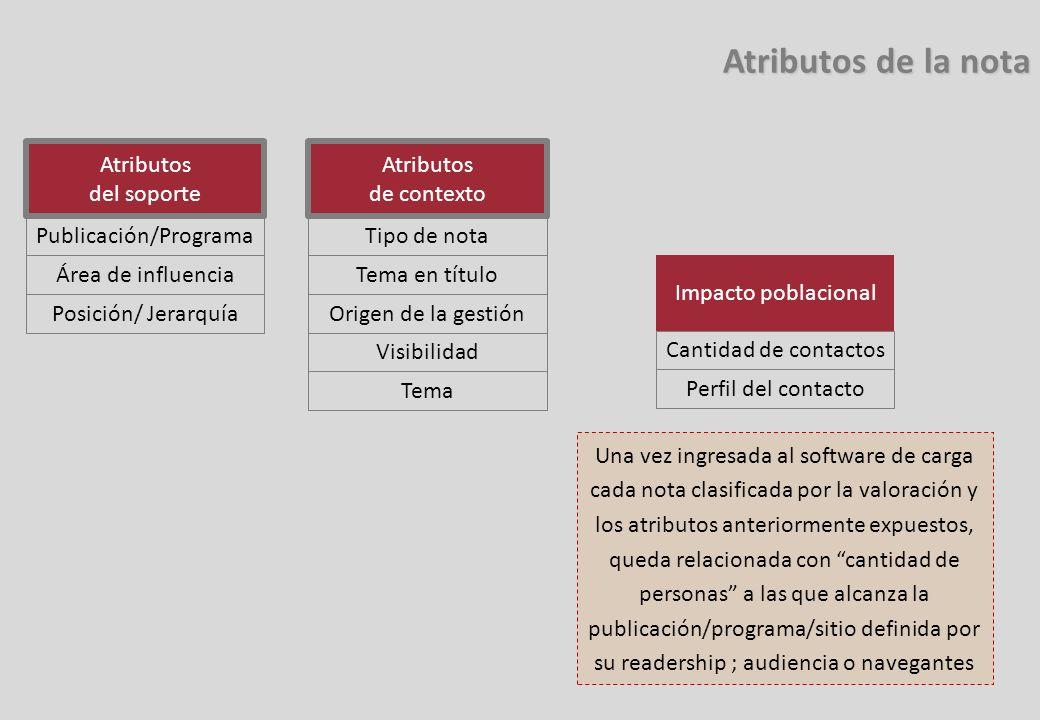 Atributos de la nota Atributos de la nota Atributos del soporte Publicación/Programa Área de influencia Posición/ Jerarquía Atributos de contexto Tipo