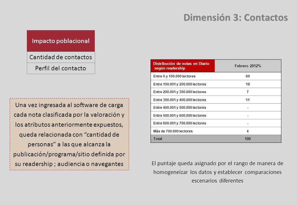 Distribución de notas en Diario según readership Febrero 2012% Entre 0 y 100.000 lectores60 Entre 100.001 y 200.000 lectores18 Entre 200.001 y 300.000