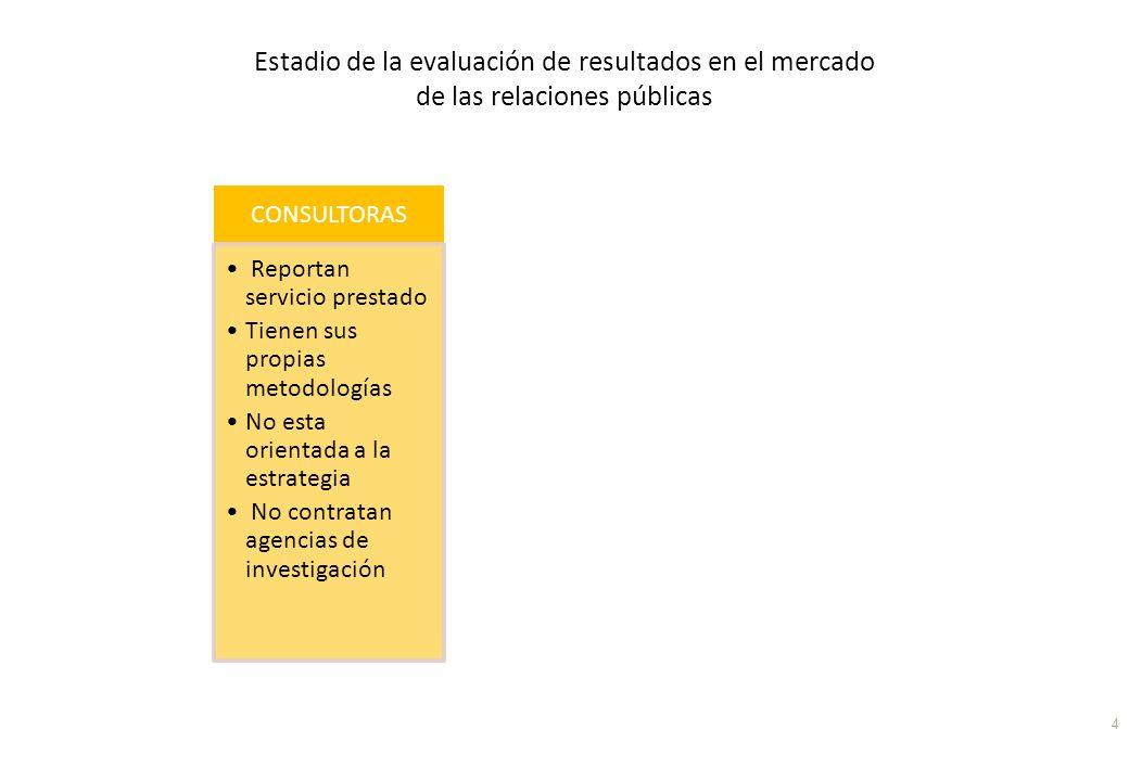 4 CONSULTORAS Reportan servicio prestado Tienen sus propias metodologías No esta orientada a la estrategia No contratan agencias de investigación EMPR