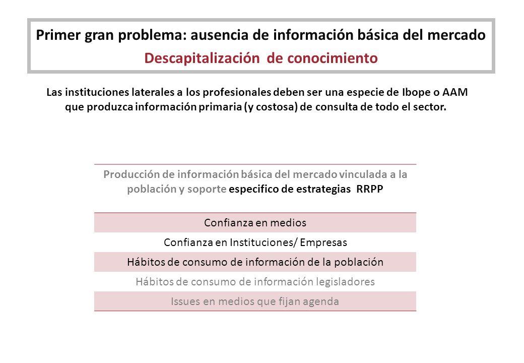Primer gran problema: ausencia de información básica del mercado Descapitalización de conocimiento Producción de información básica del mercado vincul