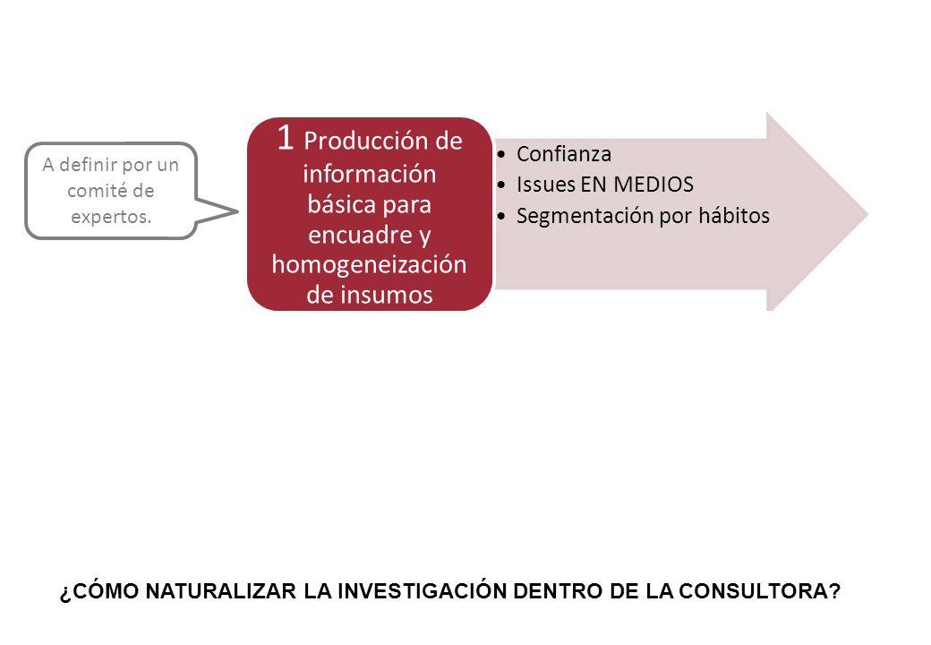 Confianza Issues EN MEDIOS Segmentación por hábitos 1 Producción de información básica para encuadre y homogeneización de insumos Índice de posicionam