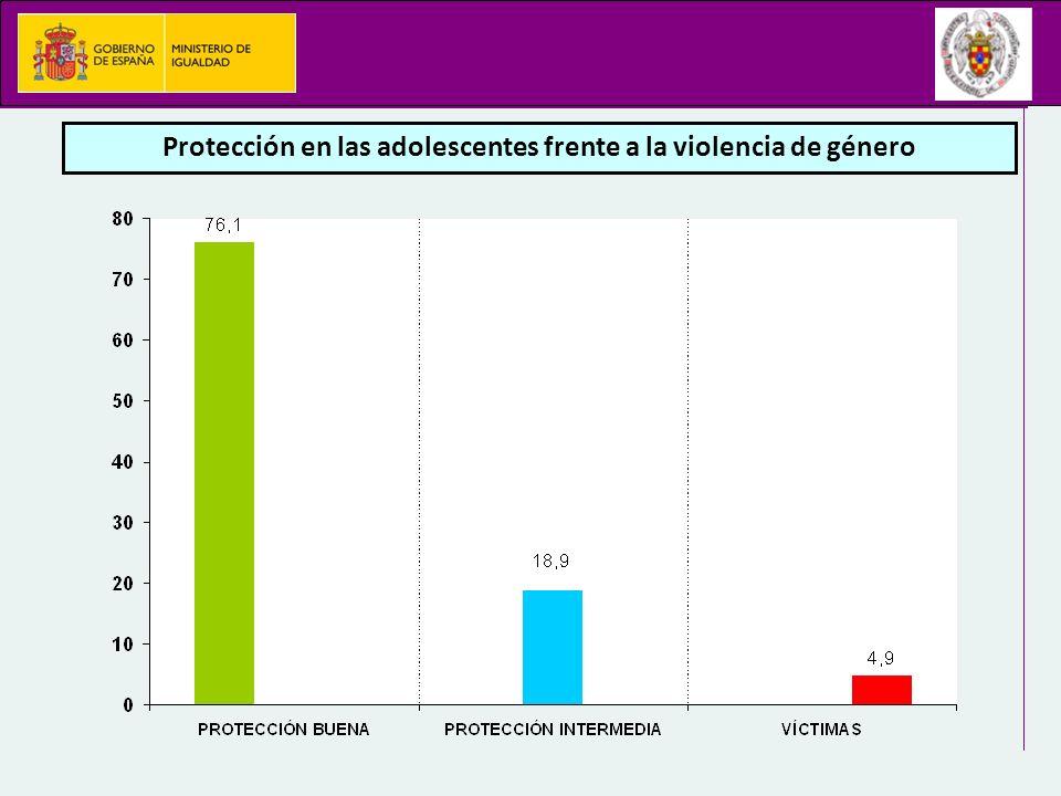 Protección en las adolescentes frente a la violencia de género