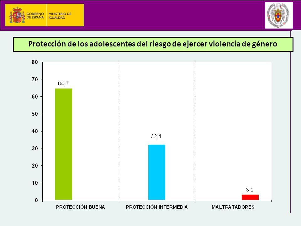 Protección de los adolescentes del riesgo de ejercer violencia de género