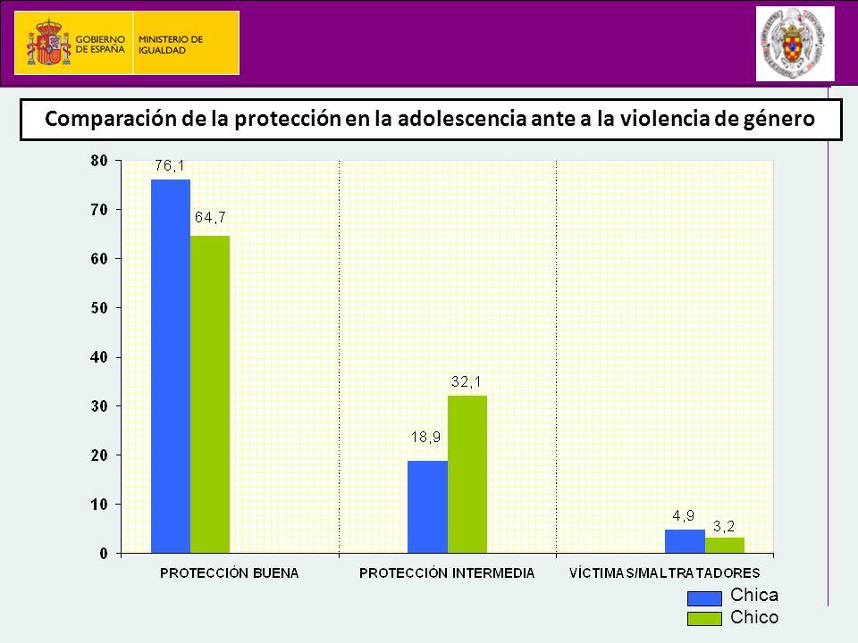 Comparación de la protección en la adolescencia ante a la violencia de género Chica Chico