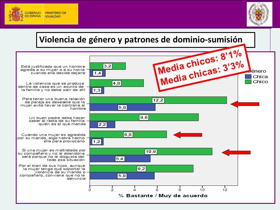Violencia de género y patrones de dominio-sumisión Media chicos: 81% Media chicas: 33%